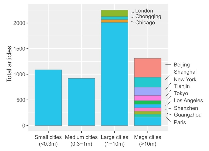 Mapping knowledge on change mitigation in cities - Common Economics Blog